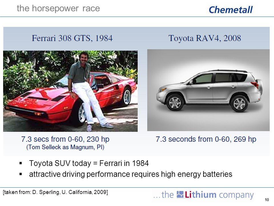 the horsepower race Toyota SUV today = Ferrari in 1984
