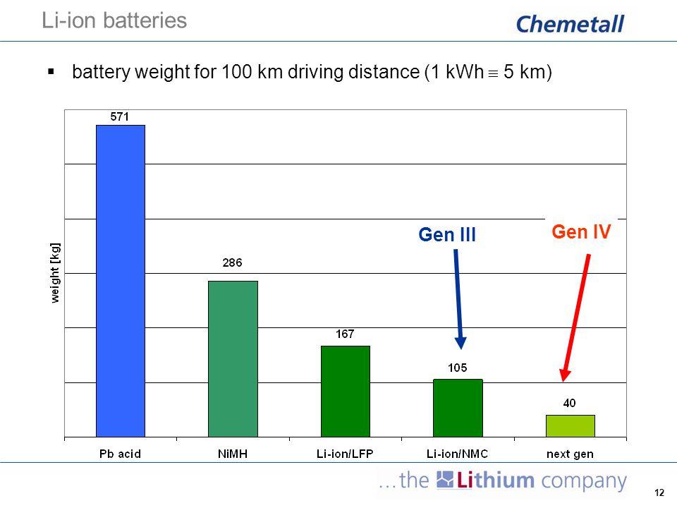 Li-ion batteries battery weight for 100 km driving distance (1 kWh  5 km) Gen III Gen IV