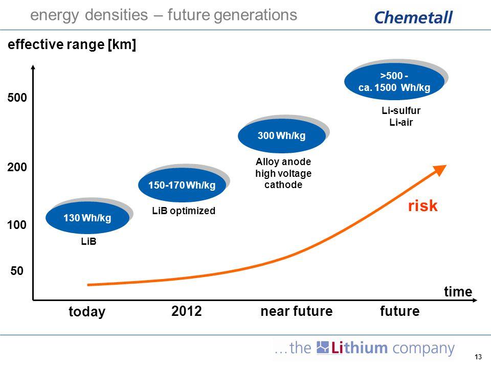 energy densities – future generations