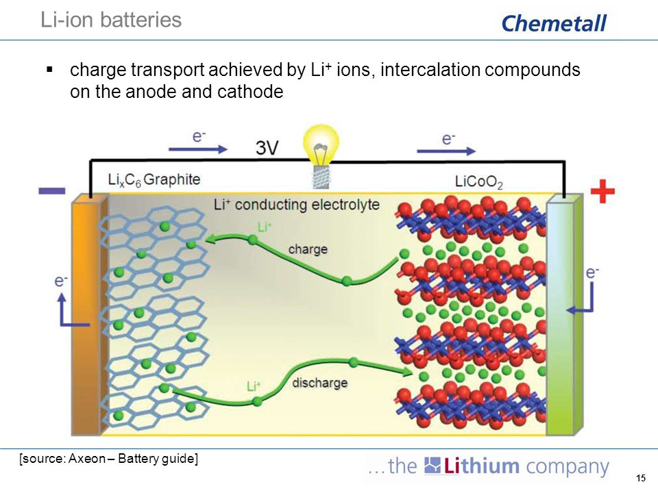 Li-ion batteries charge transport achieved by Li+ ions, intercalation compounds on the anode and cathode.