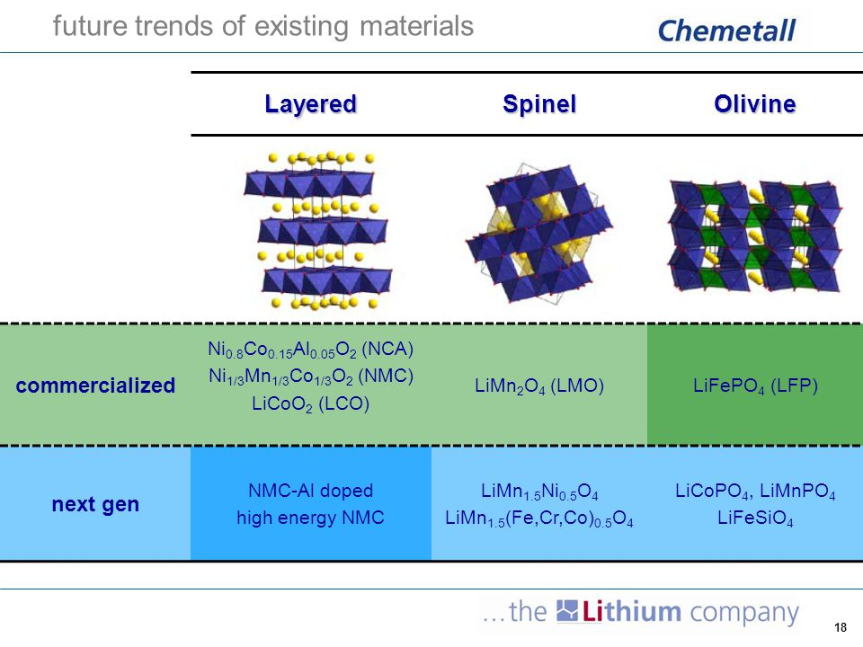 future trends of existing materials
