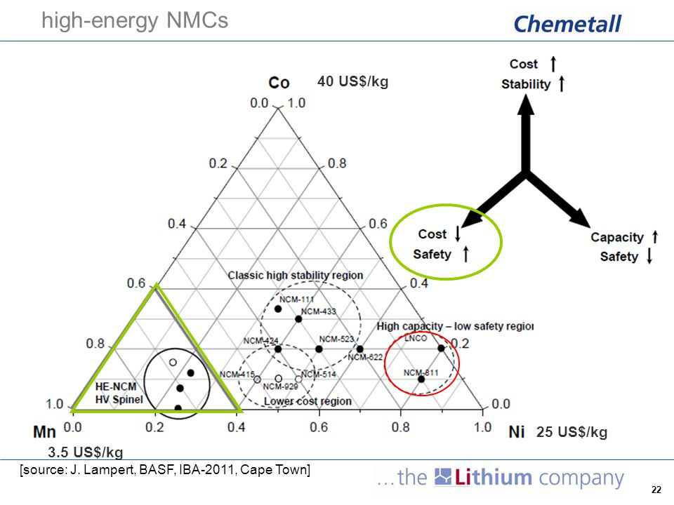 high-energy NMCs 40 US$/kg 25 US$/kg 3.5 US$/kg