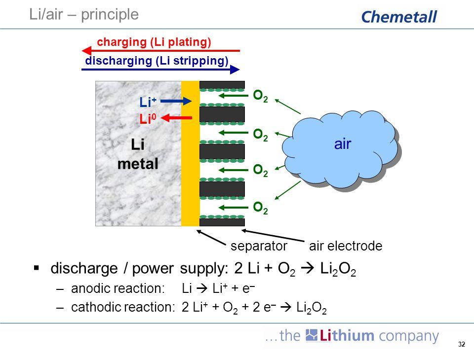 discharge / power supply: 2 Li + O2  Li2O2