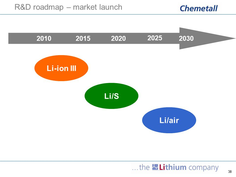 R&D roadmap – market launch