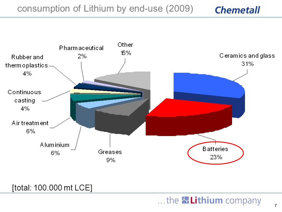 consumption of Lithium by end-use (2009)