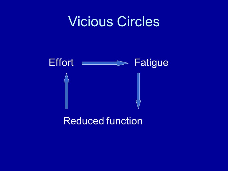 Vicious Circles Effort Fatigue Reduced function