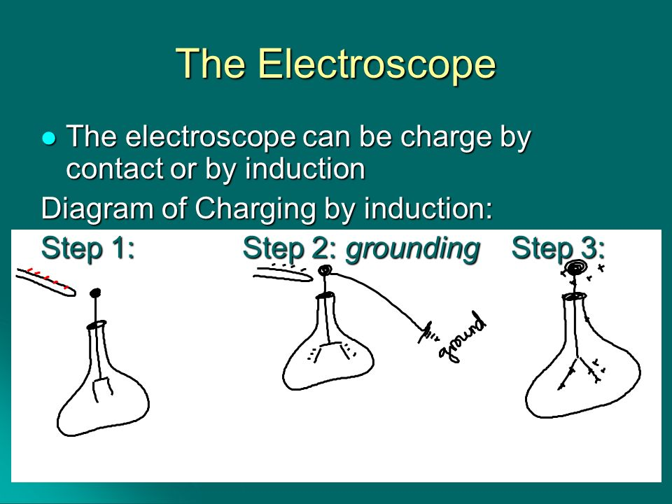 The ElectroscopeThe electroscope can be charge by contact or by induction. Diagram of Charging by induction: