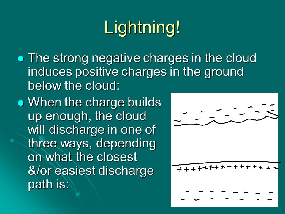 Lightning!The strong negative charges in the cloud induces positive charges in the ground below the cloud: