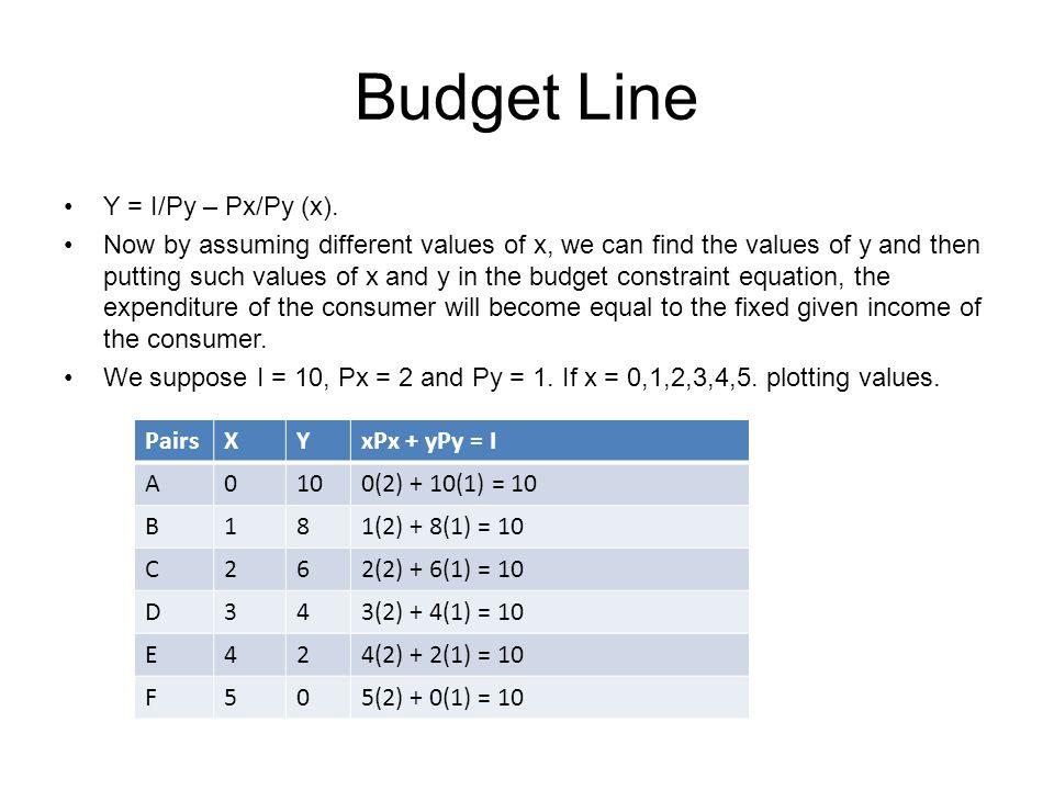 Budget Line Y = I/Py – Px/Py (x).