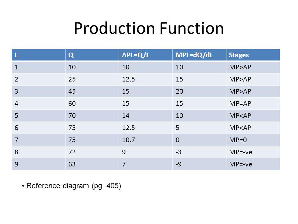 Production Function L Q APL=Q/L MPL=dQ/dL Stages 1 10 MP>AP 2 25