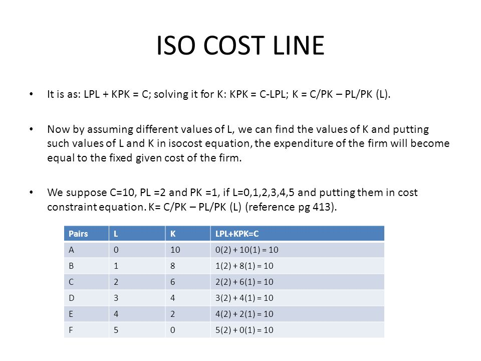 ISO COST LINE It is as: LPL + KPK = C; solving it for K: KPK = C-LPL; K = C/PK – PL/PK (L).