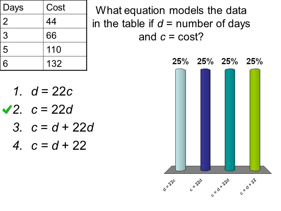 Days Cost. 2. 44. 3. 66. 5. 110. 6. 132. What equation models the data in the table if d = number of days and c = cost