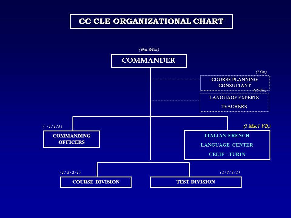 CC CLE ORGANIZATIONAL CHART
