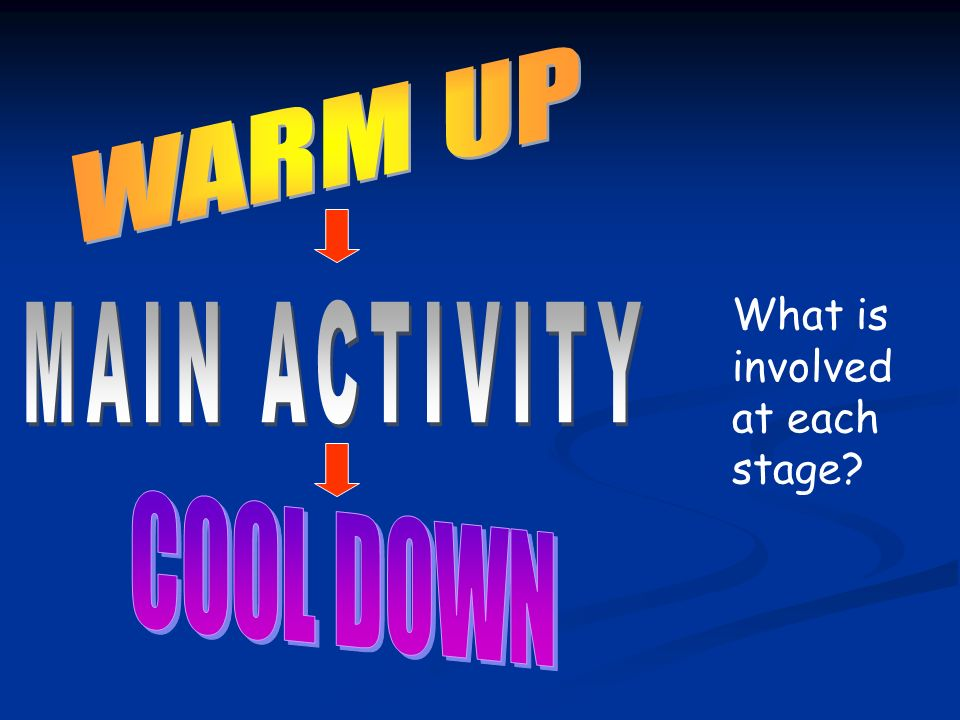 WARM UP COOL DOWN MAIN ACTIVITY What is involved at each stage