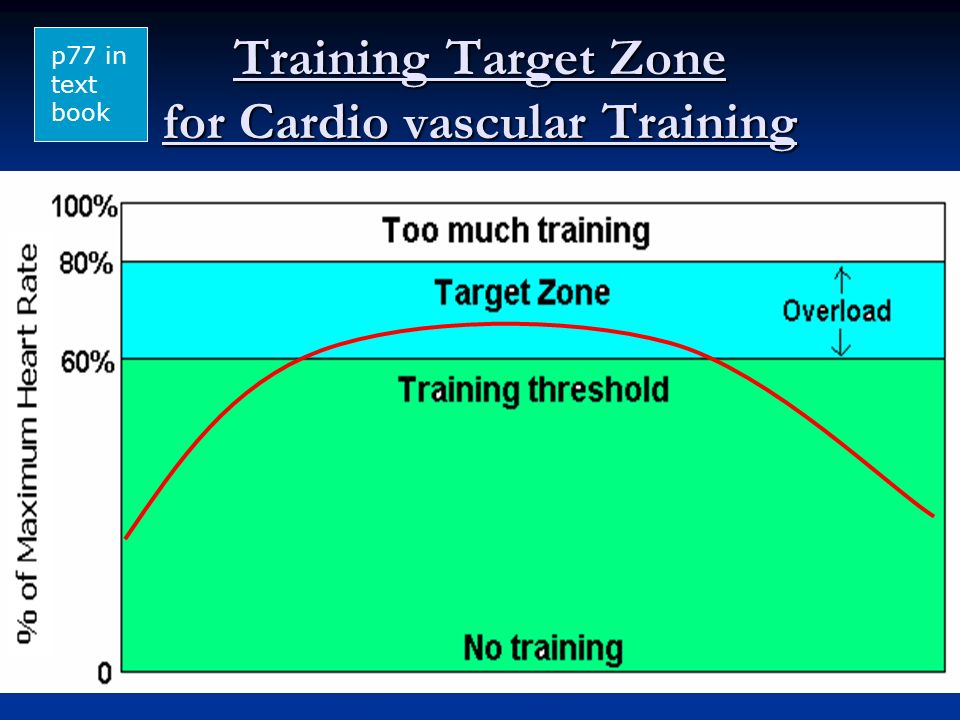 Training Target Zone for Cardio vascular Training