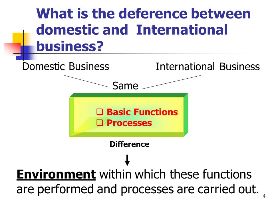why international business differs from domestic business V why international business differs from domestic business external environments that affect the ways in which firms operate internationally include physical, societal, and competitive factors in fact, the amount of adjustment required in foreign operations is largely influenced by the extent to which the home and host country environments resemble one another.