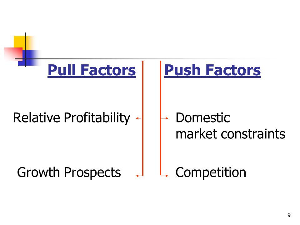 Pull Factors Push Factors