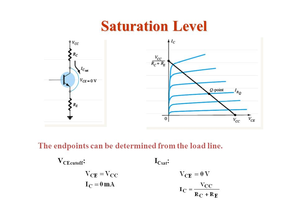 Saturation Level The endpoints can be determined from the load line.