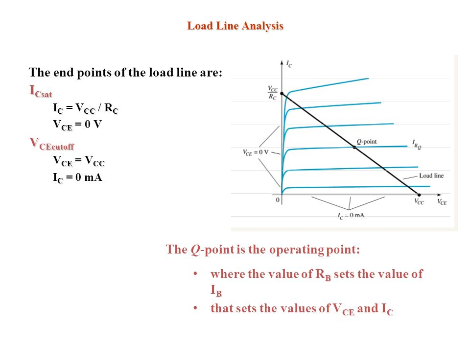 The end points of the load line are: ICsat