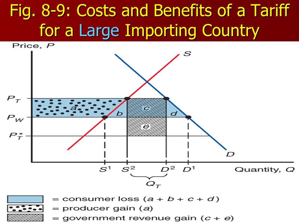 Fig. 8-9: Costs and Benefits of a Tariff for a Large Importing Country