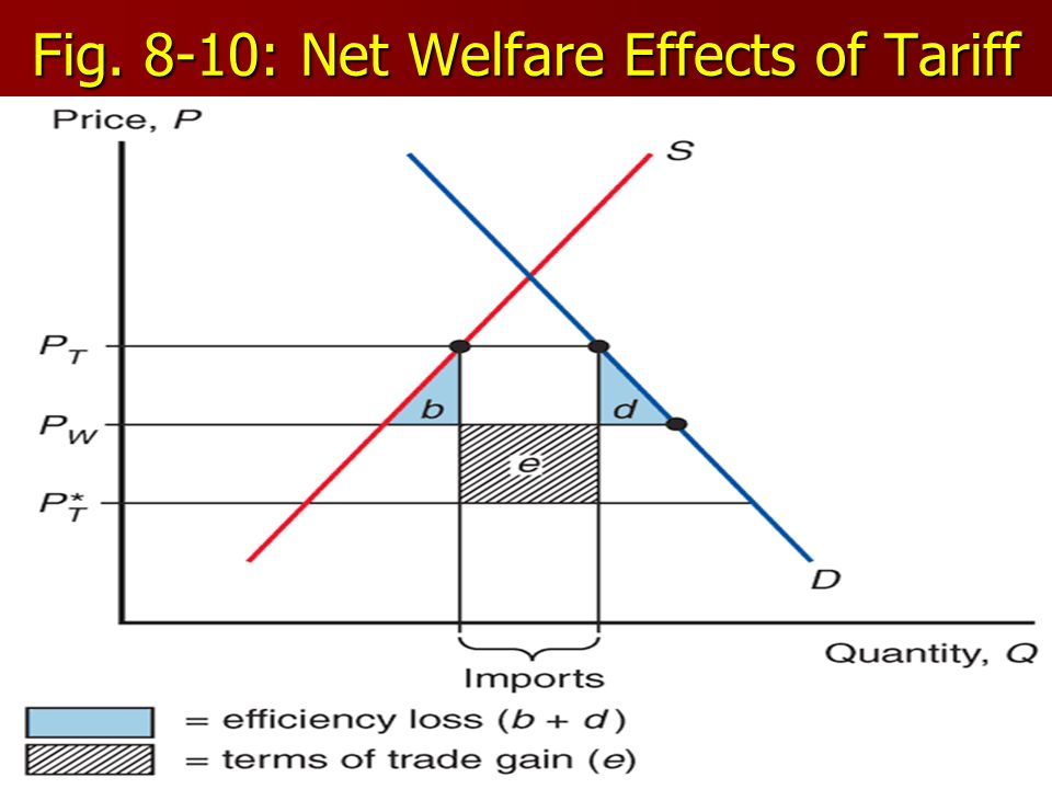Fig. 8-10: Net Welfare Effects of Tariff