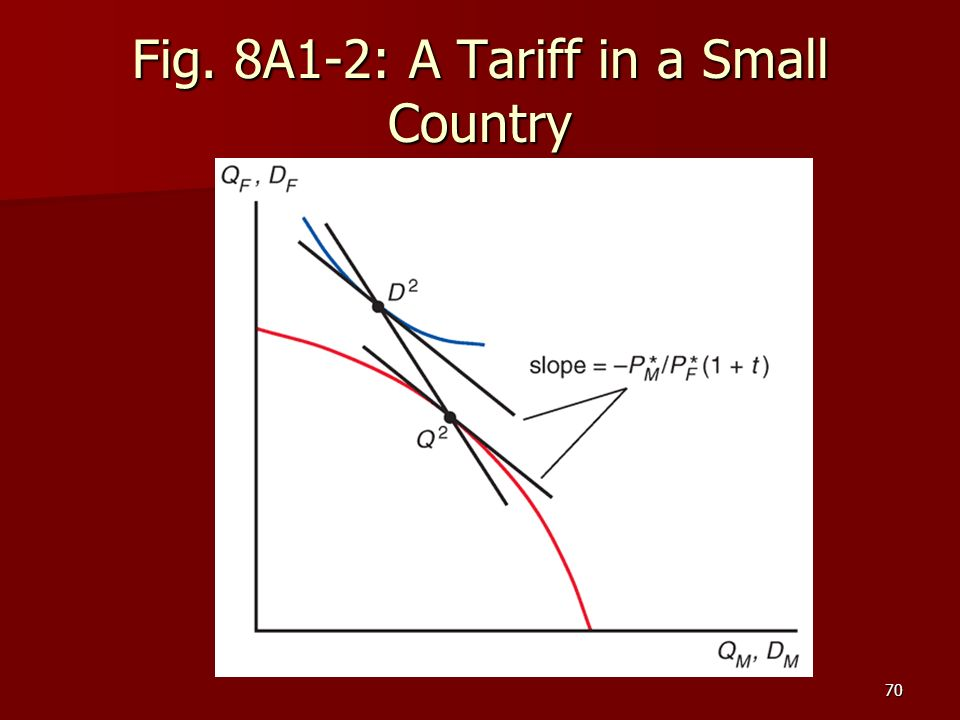 Fig. 8A1-2: A Tariff in a Small Country