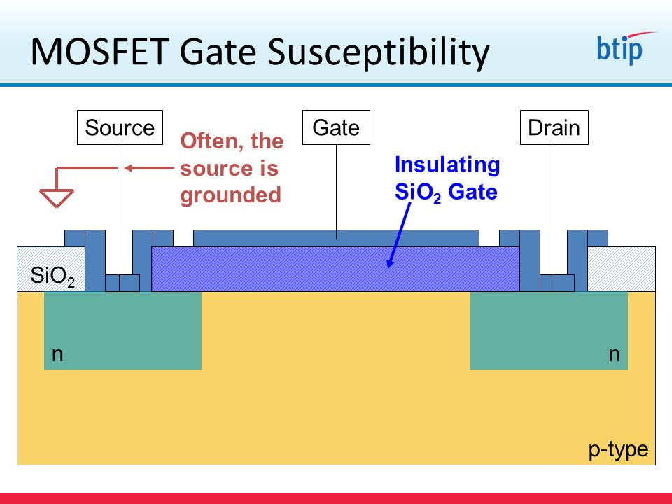 MOSFET Gate Susceptibility
