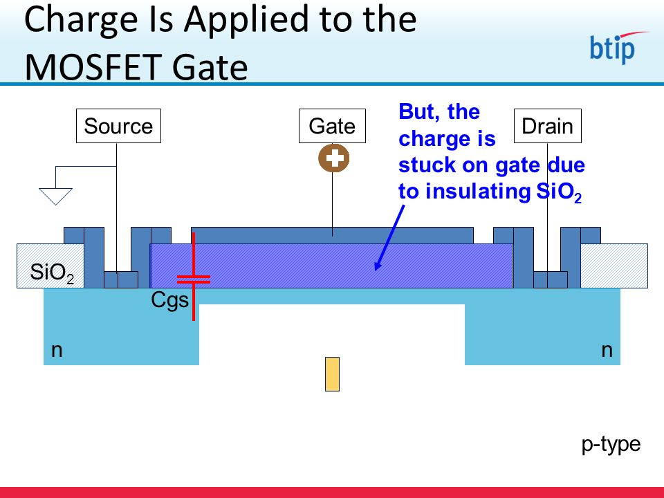 Charge Is Applied to the MOSFET Gate