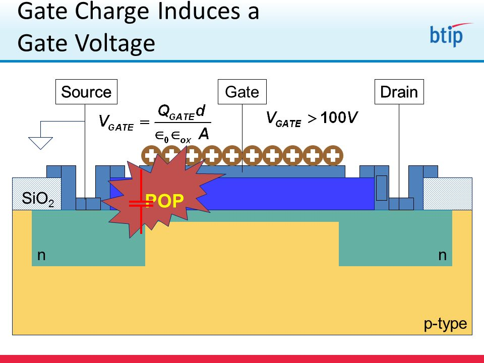 Gate Charge Induces a Gate Voltage