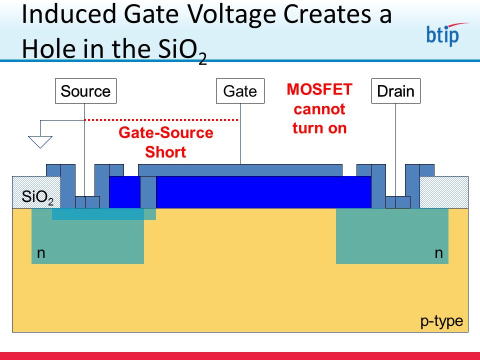 Induced Gate Voltage Creates a Hole in the SiO2
