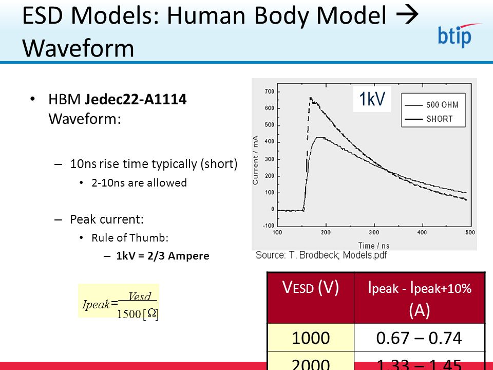 ESD Models: Human Body Model  Waveform