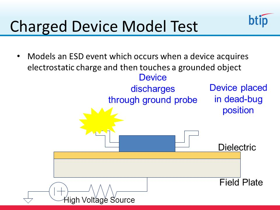 Charged Device Model Test
