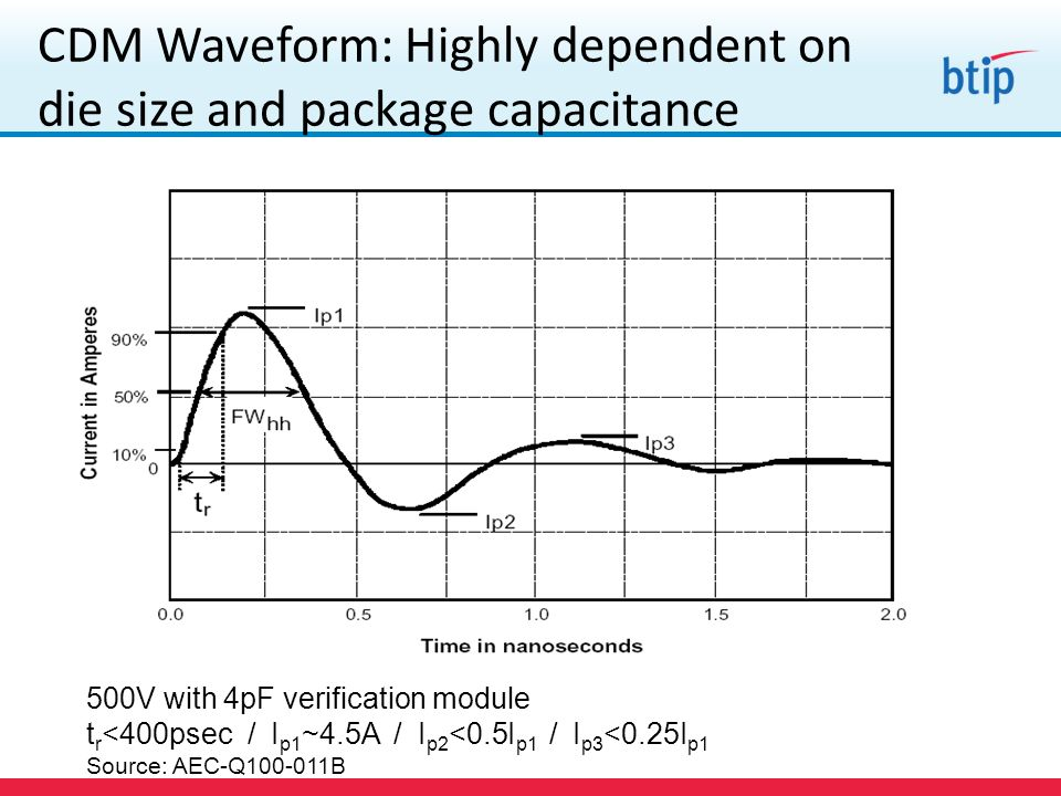 CDM Waveform: Highly dependent on die size and package capacitance