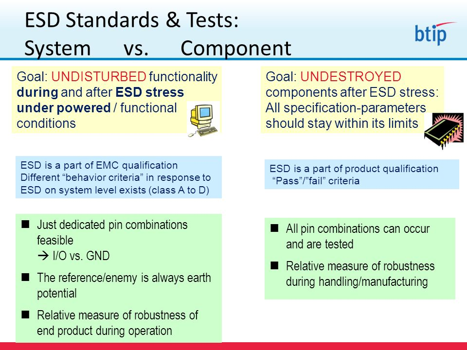 ESD Standards & Tests: System vs. Component