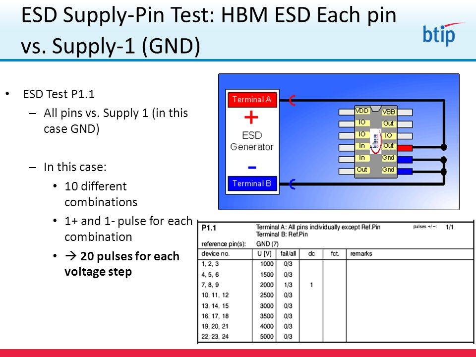 ESD Supply-Pin Test: HBM ESD Each pin vs. Supply-1 (GND)
