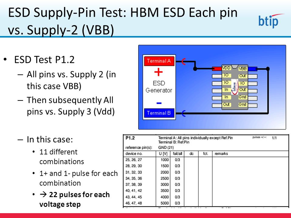 ESD Supply-Pin Test: HBM ESD Each pin vs. Supply-2 (VBB)
