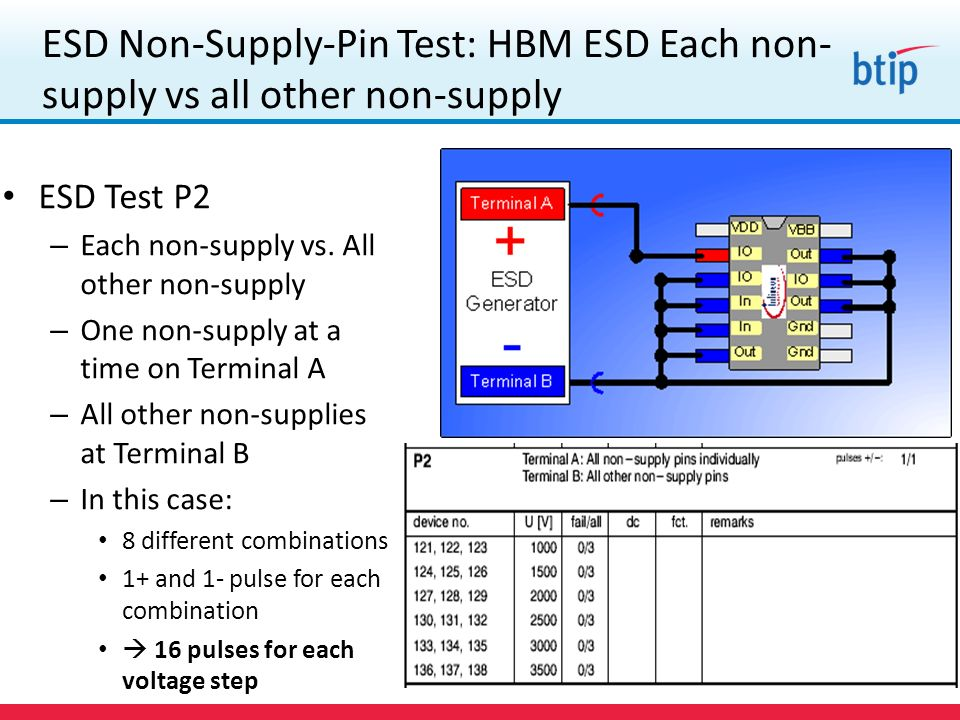 ESD Non-Supply-Pin Test: HBM ESD Each non-supply vs all other non-supply