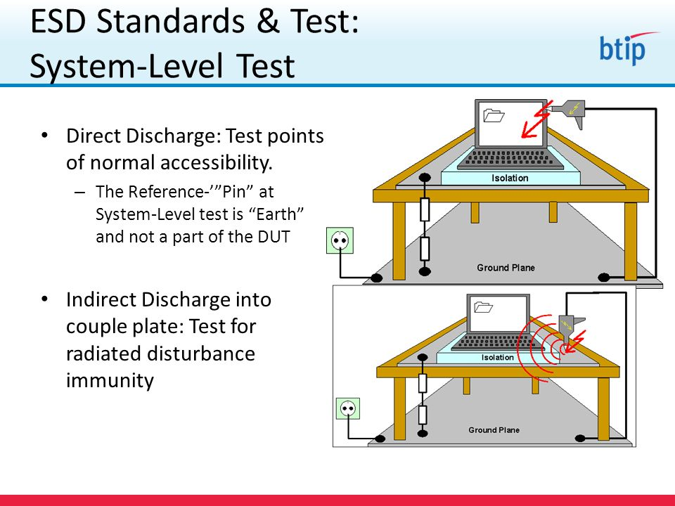 ESD Standards & Test: System-Level Test