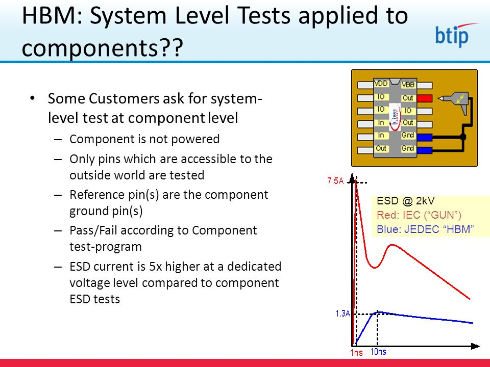 HBM: System Level Tests applied to components
