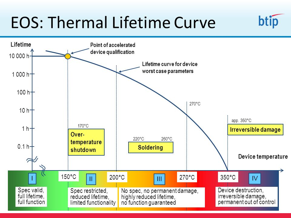 EOS: Thermal Lifetime Curve
