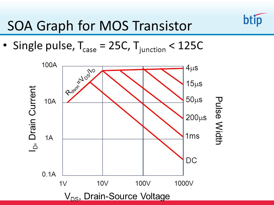SOA Graph for MOS Transistor