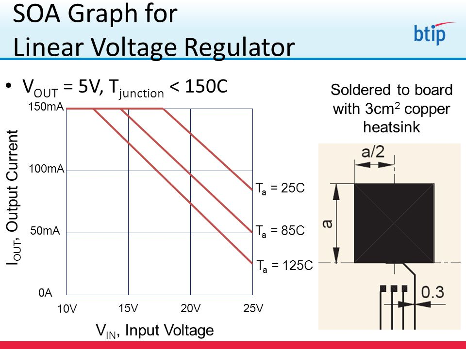 SOA Graph for Linear Voltage Regulator