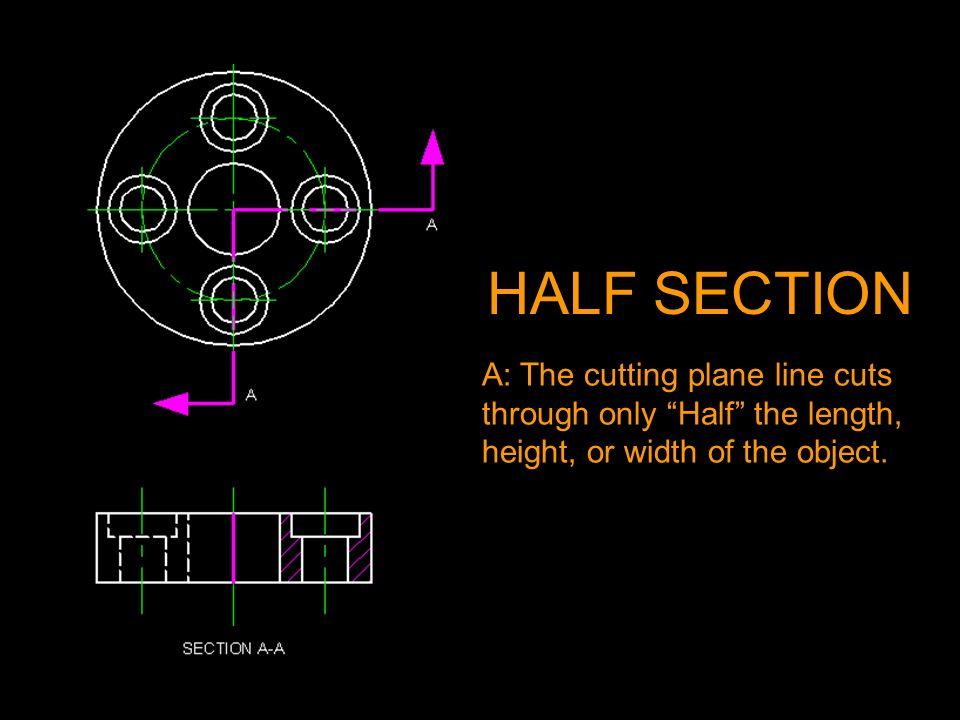 HALF SECTION A: The cutting plane line cuts through only Half the length, height, or width of the object.