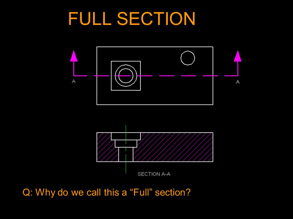 FULL SECTION Q: Why do we call this a Full section