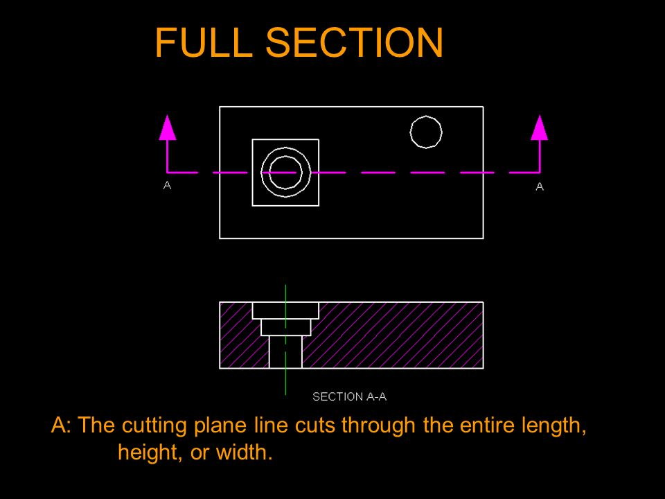 FULL SECTION A: The cutting plane line cuts through the entire length, height, or width.