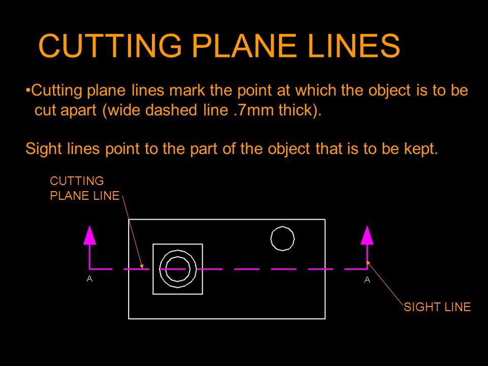 CUTTING PLANE LINES