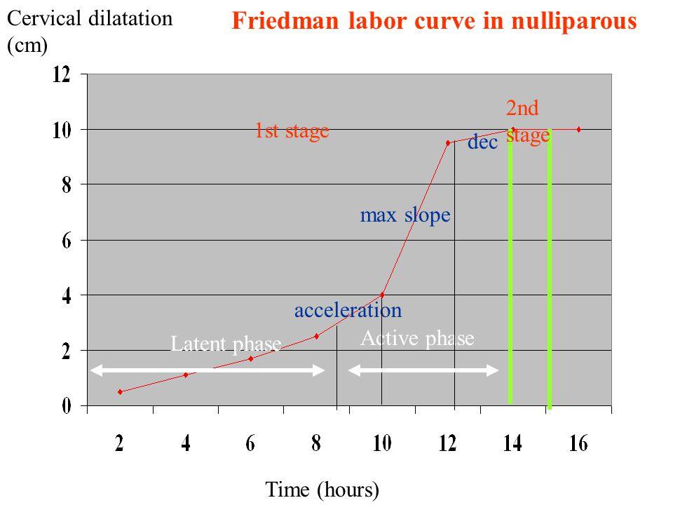 Friedman labor curve in nulliparous