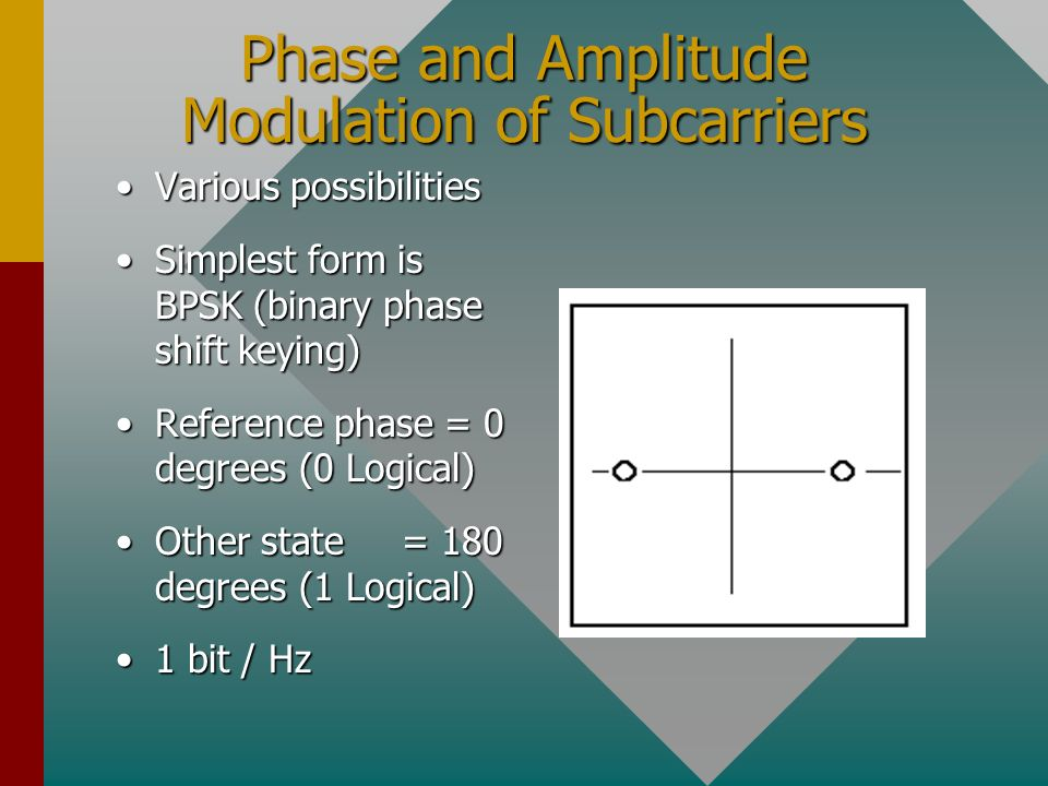 Phase and Amplitude Modulation of Subcarriers