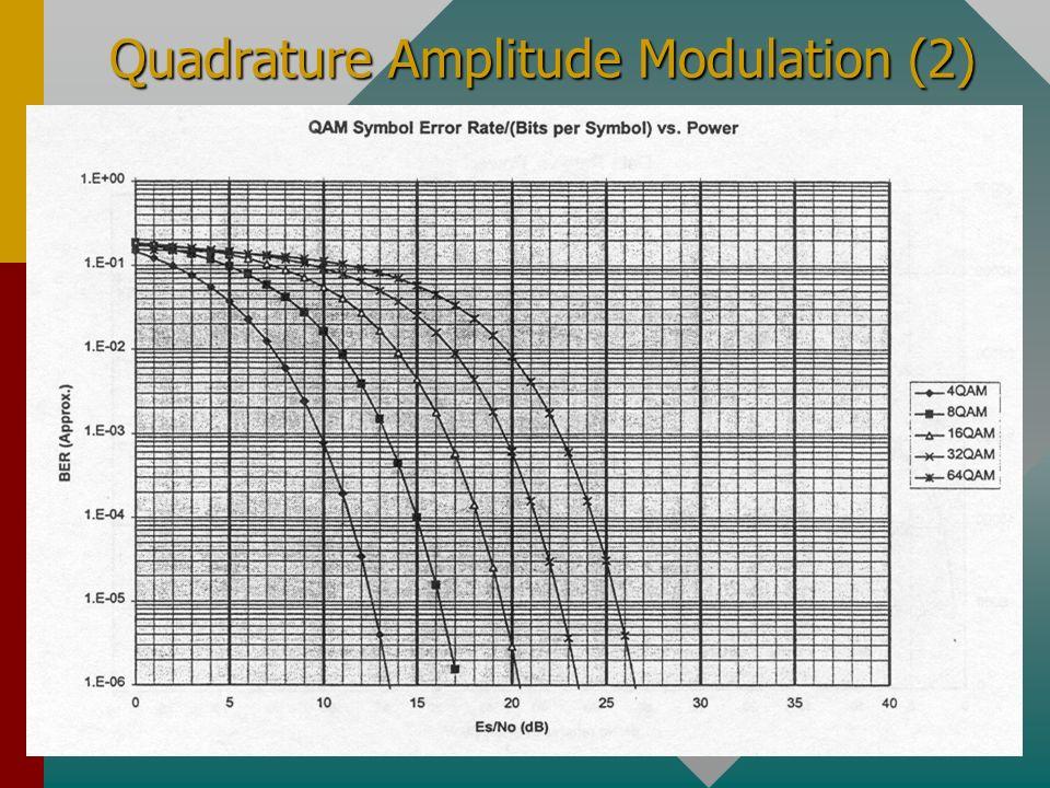 Quadrature Amplitude Modulation (2)