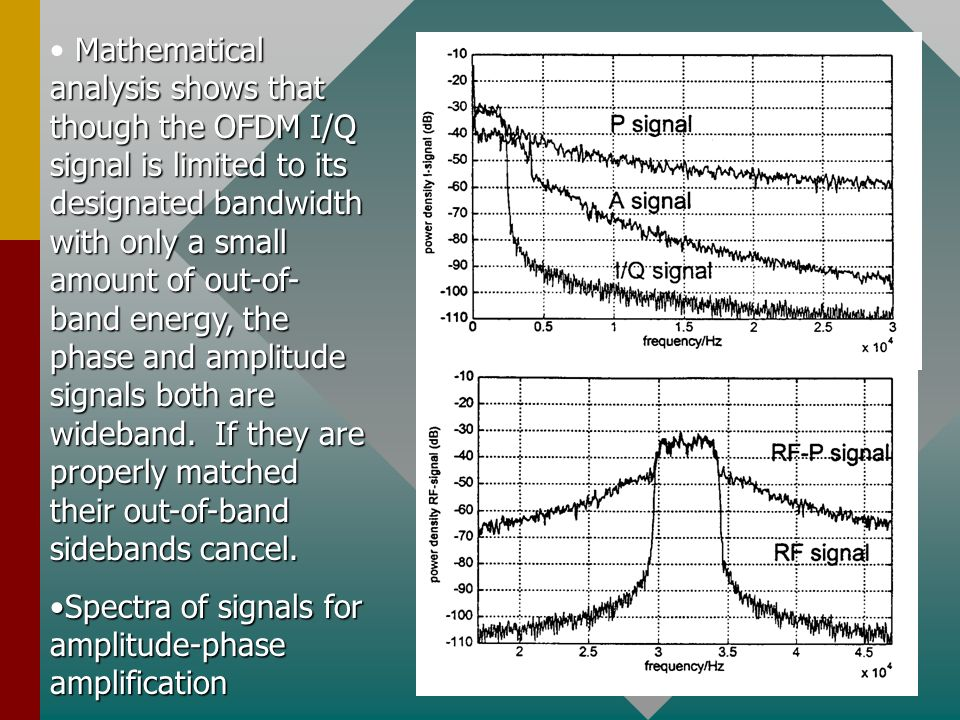 Mathematical analysis shows that though the OFDM I/Q signal is limited to its designated bandwidth with only a small amount of out-of-band energy, the phase and amplitude signals both are wideband. If they are properly matched their out-of-band sidebands cancel.